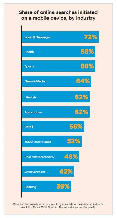 Share of online searches initiated on a mobile device, by industry